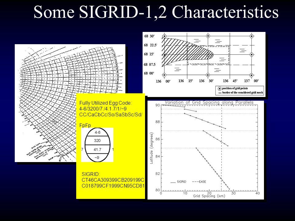 Some SIGRID-1,2 Characteristics SIGRID: CT46CA309399CB209199C C018799CF1999CN95CD81 Fully Utilized Egg Code: 4-6/3200/7./4.1.7/1/~9 CC/CaCbCc/So/SaSbS