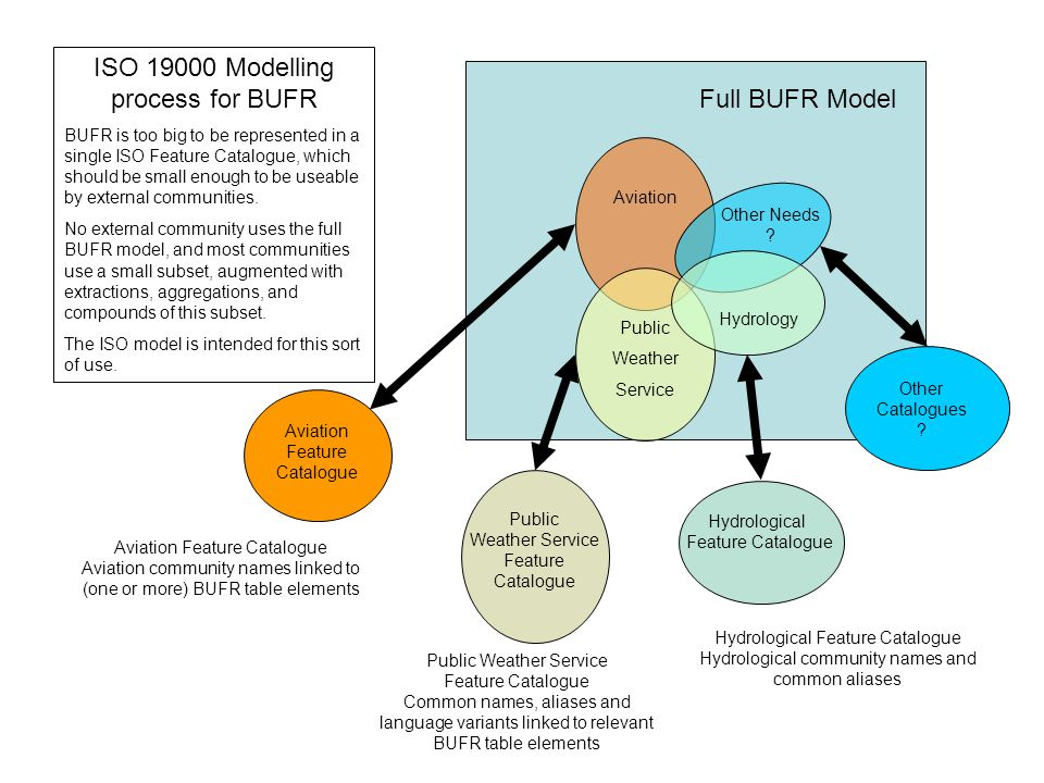 ISO 19000 Modelling process for BUFR BUFR is too big to be represented in a single ISO Feature Catalogue, which should be small enough to be useable by external communities.