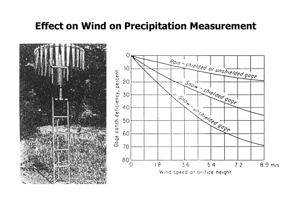 Analysis of Temporal Distribution of Rainstorm Event - Only feasible for data obtained from recording gauges.