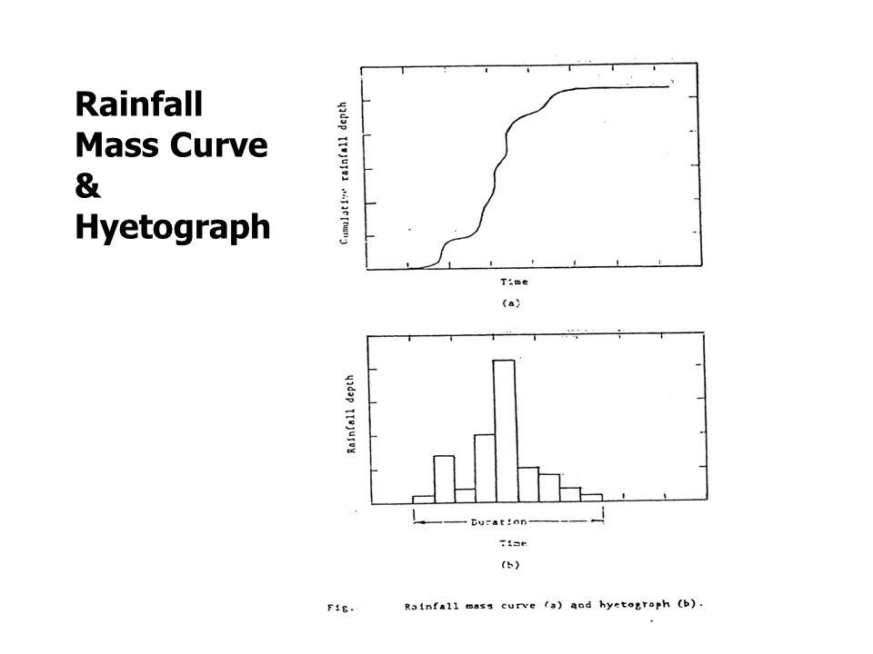 Rainfall Mass Curve & Hyetograph