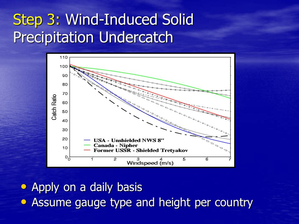 + Step 3: Wind-Induced Solid Precipitation Undercatch Apply on a daily basis Apply on a daily basis Assume gauge type and height per country Assume gauge type and height per country