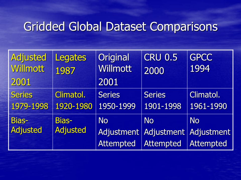 Gridded Global Dataset Comparisons Adjusted Willmott 2001Legates1987 Original Willmott 2001 CRU 0.5 2000 GPCC 1994 Series1979-1998Climatol.1920-1980Series1950-1999Series1901-1998Climatol.1961-1990 Bias- Adjusted NoAdjustmentAttemptedNoAdjustmentAttemptedNoAdjustmentAttempted