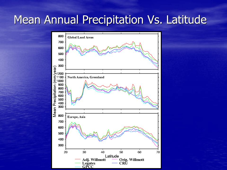 Mean Annual Precipitation Vs. Latitude