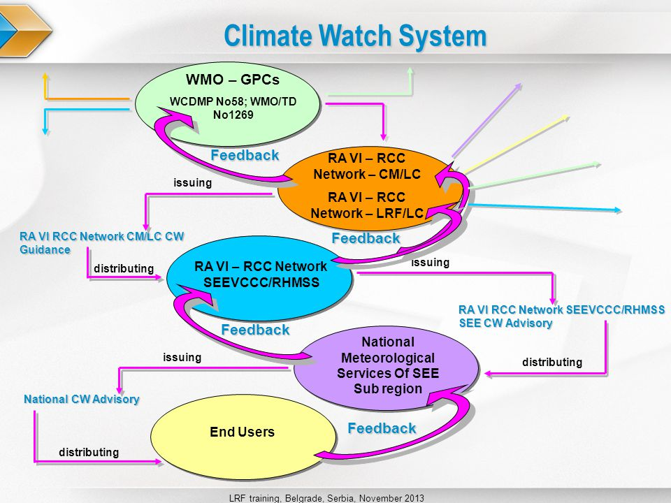 LRF training, Belgrade, Serbia, November 2013 SEEVCCC Initiative – CW Preoperational Phase The SEEVCCC performs an experimental climate warning system (CWS), i.e., climate watch system, which is designed to provide advisories (climate watches) informing the partner NMHSs on ongoing, pending or expected climate anomalies and their possible negative impacts Source: WCDMP-No.