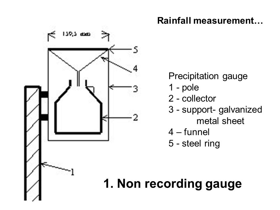 Rainfall measurement… Precipitation gauge 1 - pole 2 - collector 3 - support- galvanized metal sheet 4 – funnel 5 - steel ring 1. Non recording gauge
