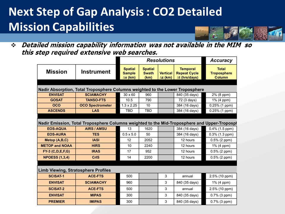 CO2 Timeline Analysis Detailed timeline analysis takes into consideration the instrument type and atmospheric layer.