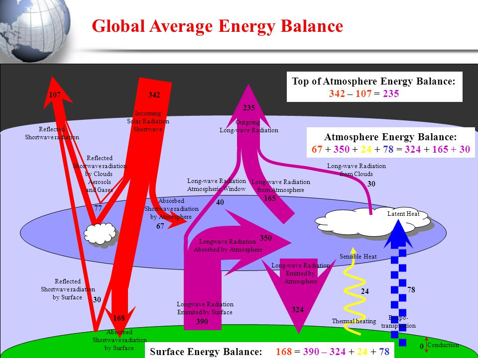 z 342 324 390 165 40 235 30 0 78 24 67 107 30 77 168 Surface Energy Balance: 168 = 390 – 324 + 24 + 78 Top of Atmosphere Energy Balance: 342 – 107 = 235 Sensible Heat Latent Heat Evapo- transpiration Conduction Long-wave Radiation from Clouds Long-wave Radiation from Atmosphere Long-wave Radiation Atmospheric Window Longwave Radiation Absorbed by Atmosphere Longwave Radiation Emmited by Surface Long-wave Radiation Emitted by Atmosphere 350 Outgoing Long-wave Radiation Thermal heating Incoming Solar Radiation Shortwave Reflected Shortwave radiation by Clouds Aerosols and Gases Reflected Shortwave radiation by Surface Absorbed Shortwave radiation by Surface Absorbed Shortwave radiation by Atmosphere Reflected Shortwave radiation Global Average Energy Balance Atmosphere Energy Balance: 67 + 350 + 24 + 78 = 324 + 165 + 30