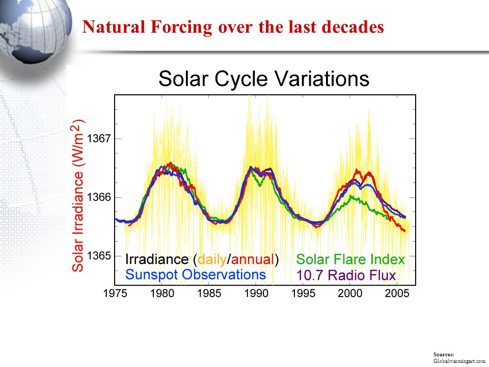 Natural Forcing over the last decades Sources: Globalwarmingart.com