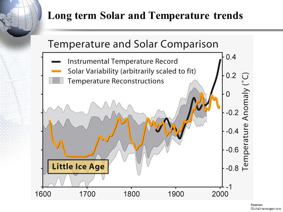 Long term Solar and Temperature trends Sources: Globalwarmingart.com