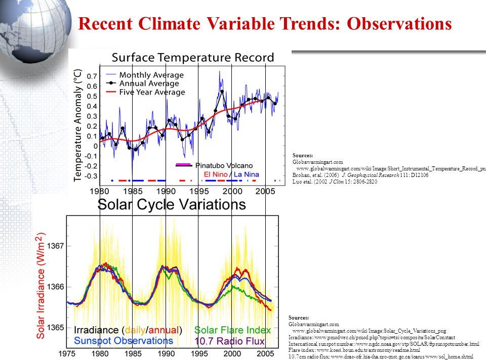 Recent Climate Variable Trends: Observations Sources: Globawarmingart.com www.globalwarmingart.com/wiki/Image:Short_Instrumental_Temperature_Record_png Brohan, et al.