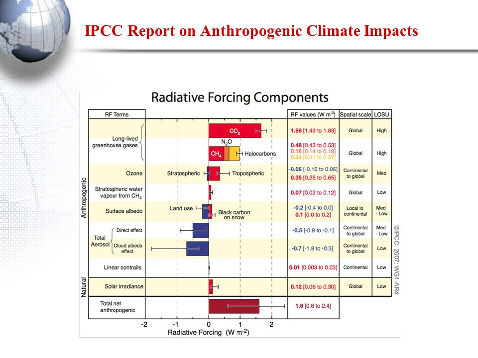 IPCC Report on Anthropogenic Climate Impacts