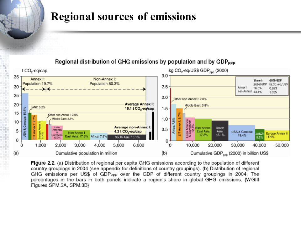 Regional sources of emissions