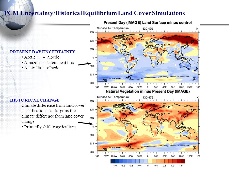 PRESENT DAY UNCERTAINTY Arctic – albedo Amazon – latent heat flux Australia – albedo HISTORICAL CHANGE Climate difference from land cover classification is as large as the climate difference from land cover change Primarily shift to agriculture