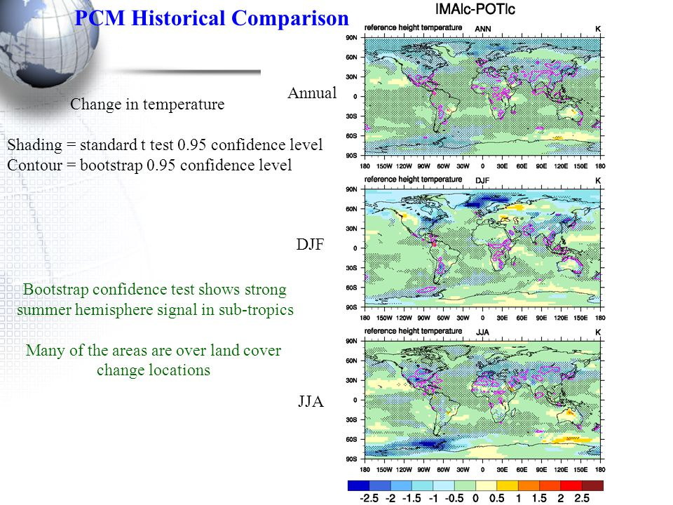 Change in temperature Shading = standard t test 0.95 confidence level Contour = bootstrap 0.95 confidence level Annual PCM Historical Comparison JJA DJF Bootstrap confidence test shows strong summer hemisphere signal in sub-tropics Many of the areas are over land cover change locations