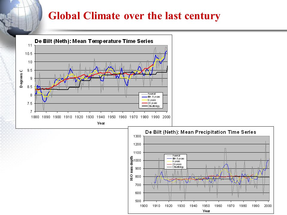Global Climate over the last century