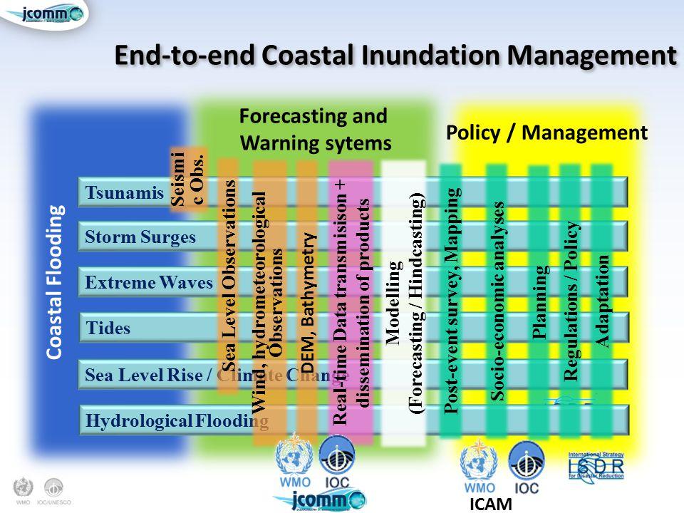 End-to-end Coastal Inundation Management Policy / Management Forecasting and Warning sytems Coastal Flooding Sea Level Rise / Climate Change Tsunamis Storm Surges Extreme Waves ICAM Tides Hydrological Flooding Sea Level Observations Seismi c Obs.