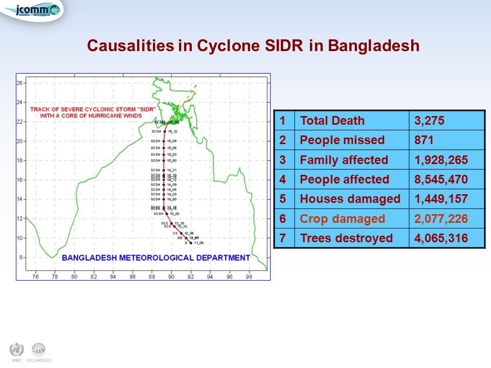 Causalities in Cyclone SIDR in Bangladesh 1Total Death3,275 2People missed871 3Family affected1,928,265 4People affected8,545,470 5Houses damaged1,449,157 6Crop damaged2,077,226 7Trees destroyed4,065,316
