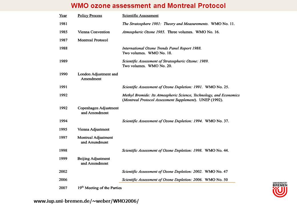I/6 WMO ozone assessment and Montreal Protocol www.iup.uni-bremen.de/~weber/WMO2006/