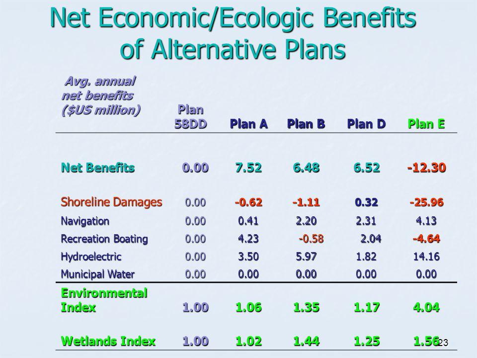 23 Net Economic/Ecologic Benefits of Alternative Plans Avg.