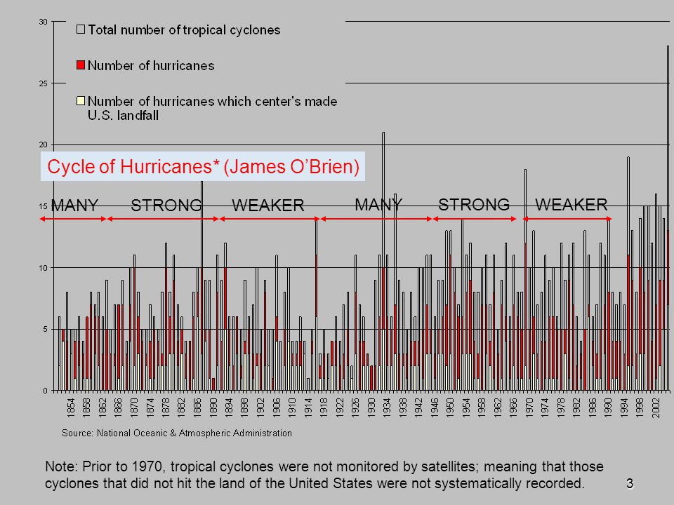 3 Note: Prior to 1970, tropical cyclones were not monitored by satellites; meaning that those cyclones that did not hit the land of the United States were not systematically recorded.
