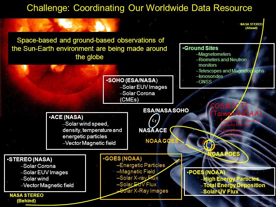 Satellite Observations for Future Space Weather Forecasting 6 NOAA POES NOAA GOES NASA ACE ESA/NASA SOHO L1 ACE (NASA) –Solar wind speed, density, tem