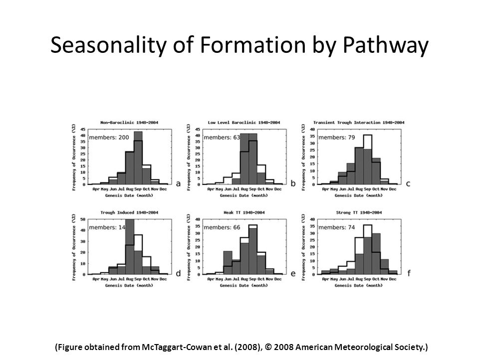 Seasonality of Formation by Pathway (Figure obtained from McTaggart-Cowan et al.