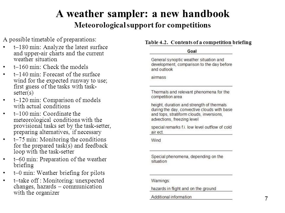 7 A weather sampler: a new handbook Meteorological support for competitions A possible timetable of preparations: t–180 min: Analyze the latest surface and upper-air charts and the current weather situation t–160 min: Check the models t–140 min: Forecast of the surface wind for the expected runway to use; first guess of the tasks with task- setter(s) t–120 min: Comparison of models with actual conditions t–100 min: Coordinate the meteorological conditions with the provisional tasks set by the task-setter, preparing alternatives, if necessary t–75 min: Monitoring the conditions for the prepared task(s) and feedback loop with the task-setter t–60 min: Preparation of the weather briefing t–0 min: Weather briefing for pilots t–take off : Monitoring: unexpected changes, hazards – communication with the organizer Table 4.2.