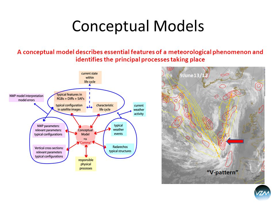 Conceptual Models A conceptual model describes essential features of a meteorological phenomenon and identifies the principal processes taking place
