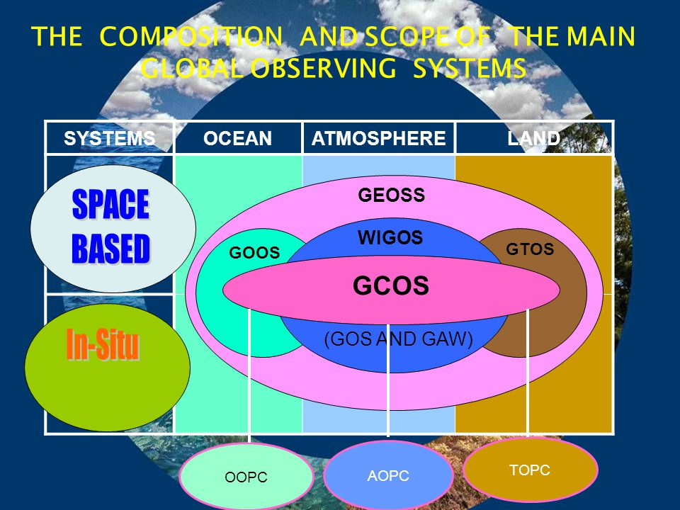 THE COMPOSITION AND SCOPE OF THE MAIN GLOBAL OBSERVING SYSTEMS SYSTEMSOCEANATMOSPHERELAND GEOSS GOOS GCOS GTOS WIGOS (GOS AND GAW) AOPC OOPC TOPC