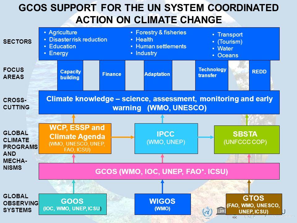 GOOS (IOC, WMO, UNEP, ICSU) WCP, ESSP and Climate Agenda (WMO, UNESCO, UNEP, FAO, ICSU) IPCC (WMO, UNEP) SBSTA (UNFCCC COP) GCOS (WMO, IOC, UNEP, FAO .