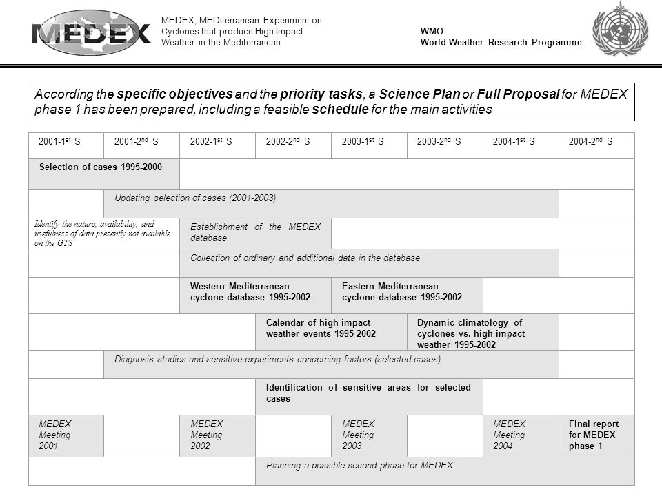 MEDEX, MEDiterranean Experiment on Cyclones that produce High Impact Weather in the Mediterranean WMO World Weather Research Programme According the specific objectives and the priority tasks, a Science Plan or Full Proposal for MEDEX phase 1 has been prepared, including a feasible schedule for the main activities 2001-1 st S2001-2 nd S2002-1 st S2002-2 nd S2003-1 st S2003-2 nd S2004-1 st S2004-2 nd S Selection of cases 1995-2000 Updating selection of cases (2001-2003) Establishment of the MEDEX database Collection of ordinary and additional data in the database Western Mediterranean cyclone database 1995-2002 Eastern Mediterranean cyclone database 1995-2002 Calendar of high impact weather events 1995-2002 Dynamic climatology of cyclones vs.