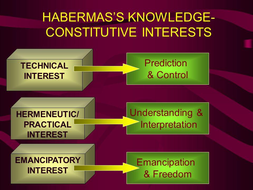 HABERMAS'S KNOWLEDGE- CONSTITUTIVE INTERESTS TECHNICAL INTEREST Prediction & Control HERMENEUTIC/ PRACTICAL INTEREST EMANCIPATORY INTEREST Understandi
