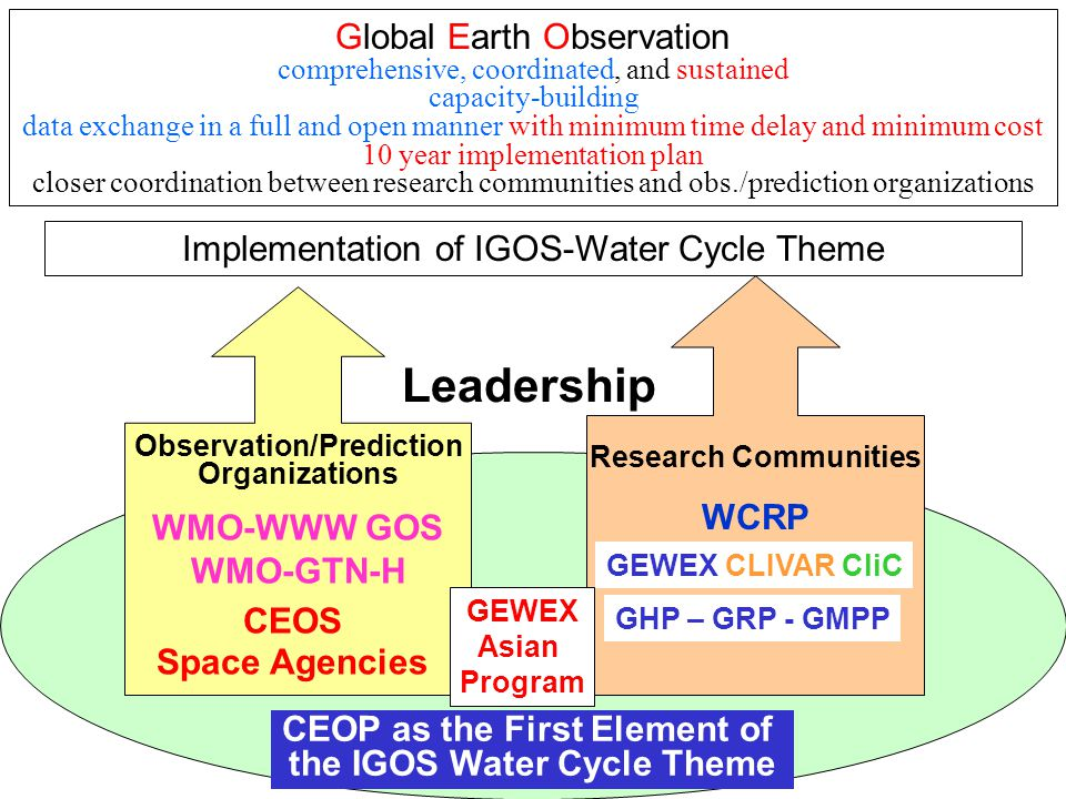 Leadership Observation/Prediction Organizations WMO-WWW GOS WMO-GTN-H CEOS Space Agencies Research Communities WCRP Implementation of IGOS-Water Cycle