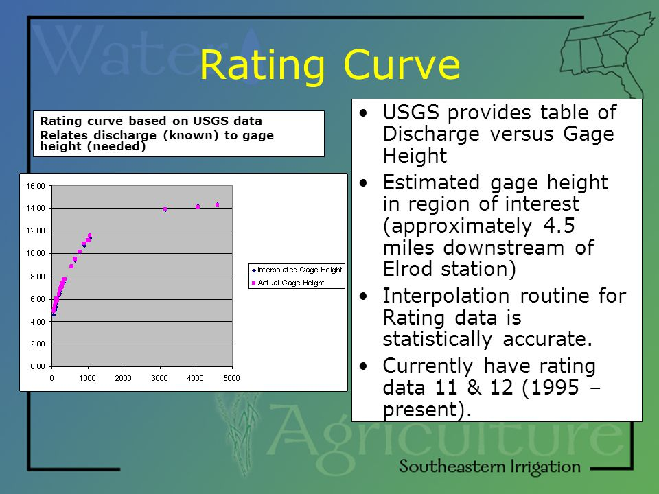 Rating Curve Rating curve based on USGS data Relates discharge (known) to gage height (needed) USGS provides table of Discharge versus Gage Height Est