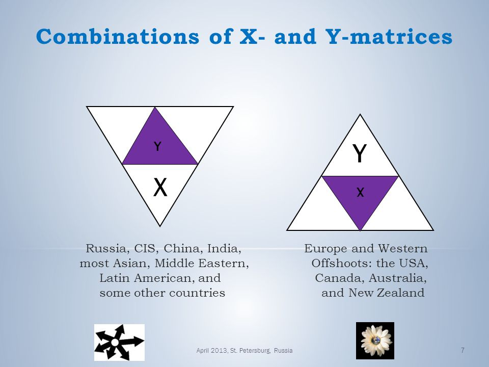 Combinations of X- and Y-matrices Russia, CIS, China, India, Europe and Western most Asian, Middle Eastern, Offshoots: the USA, Latin American, and Canada, Australia, some other countries and New Zealand Y X Y X 7April 2013, St.