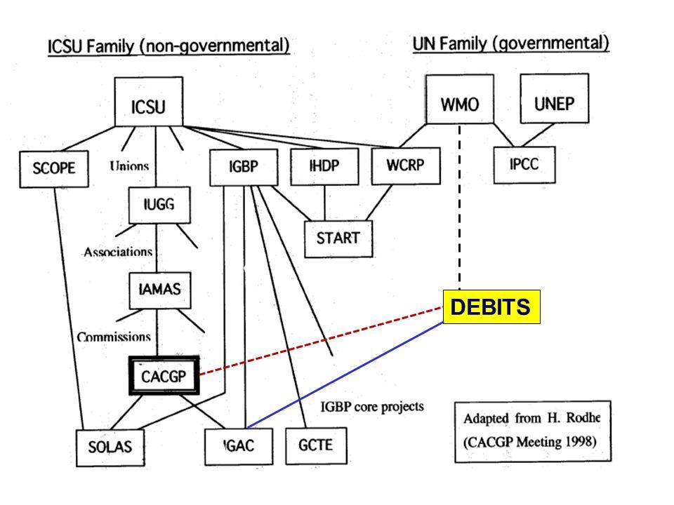 DEBITS
