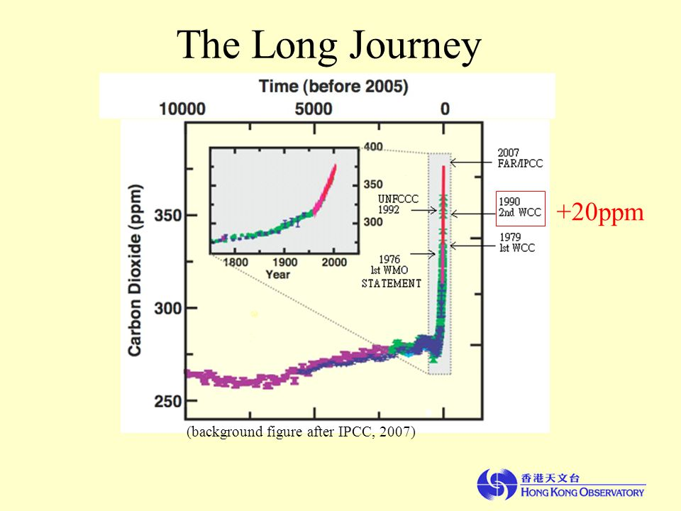 (background figure after IPCC, 2007) The Long Journey +20ppm
