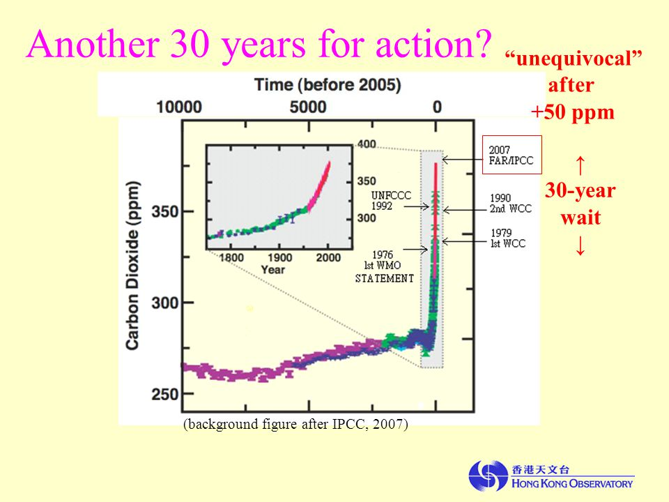 (background figure after IPCC, 2007) Another 30 years for action.