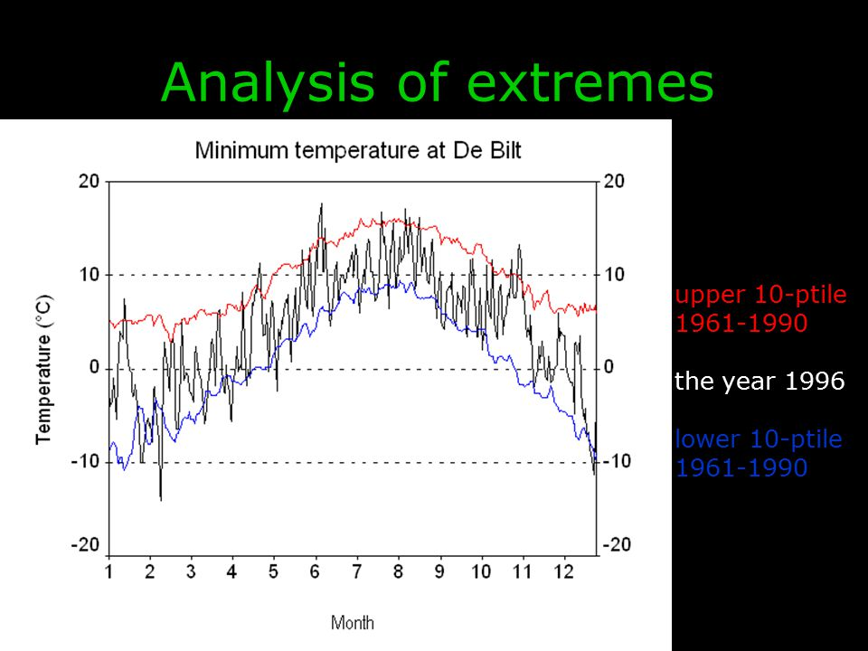 EURANDOM & KNMI, May 2009 upper 10-ptile 1961-1990 the year 1996 lower 10-ptile 1961-1990 Analysis of extremes