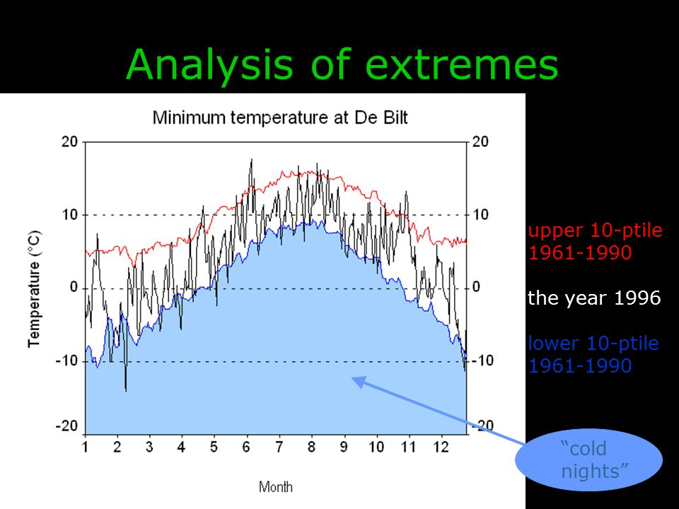 "EURANDOM & KNMI, May 2009 upper 10-ptile 1961-1990 the year 1996 lower 10-ptile 1961-1990 ""cold nights"" Analysis of extremes"
