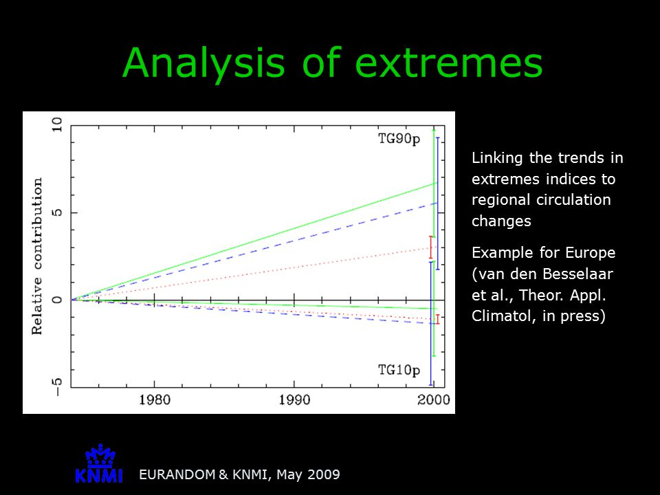 EURANDOM & KNMI, May 2009 Analysis of extremes Linking the trends in extremes indices to regional circulation changes Example for Europe (van den Bess