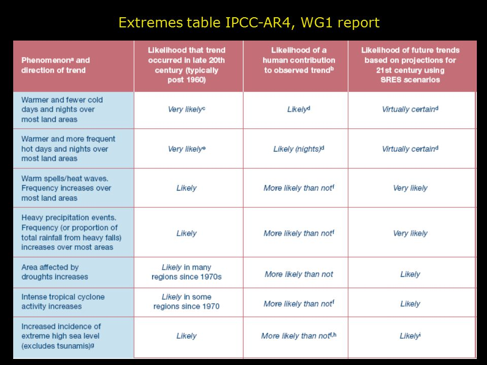 EURANDOM & KNMI, May 2009 Extremes table IPCC-AR4, WG1 report