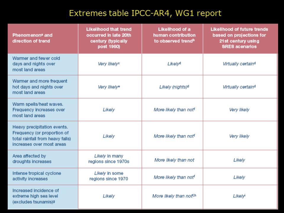 EURANDOM & KNMI, May 2009 Alexander et al.,2006; in IPCC-AR4