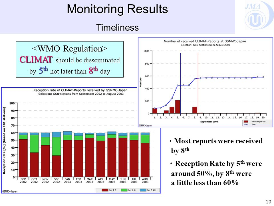 JMA 10 Monitoring Results Timeliness CLIMAT should be disseminated by 5 th not later than 8 th day CLIMAT should be disseminated by 5 th not later than 8 th day ・ Most reports were received by 8 th ・ ・ Reception Rate by 5 th were around 50%, by 8 th were a little less than 60%