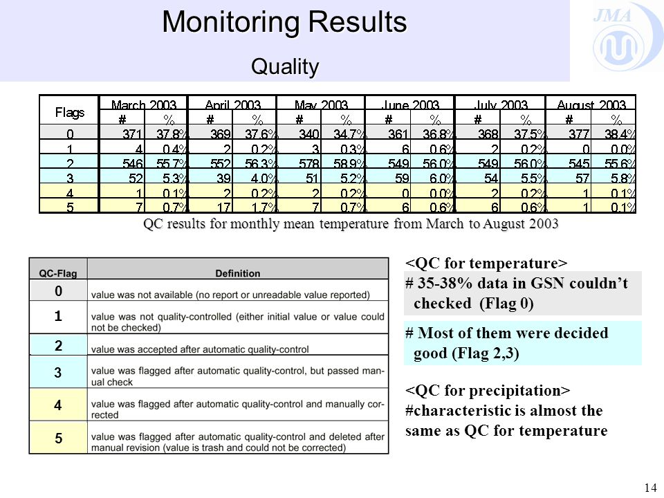 JMA 14 Monitoring Results Quality QC results for monthly mean temperature from March to August 2003 # 35-38% data in GSN couldn't checked (Flag 0) # Most of them were decided good (Flag 2,3) 2 3 0 4 5 #characteristic is almost the same as QC for temperature 1