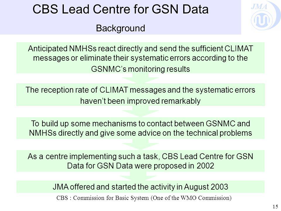 JMA 15 CBS Lead Centre for GSN Data Background The reception rate of CLIMAT messages and the systematic errors haven't been improved remarkably To build up some mechanisms to contact between GSNMC and NMHSs directly and give some advice on the technical problems Anticipated NMHSs react directly and send the sufficient CLIMAT messages or eliminate their systematic errors according to the GSNMC's monitoring results CBS : Commission for Basic System (One of the WMO Commission) As a centre implementing such a task, CBS Lead Centre for GSN Data for GSN Data were proposed in 2002 JMA offered and started the activity in August 2003