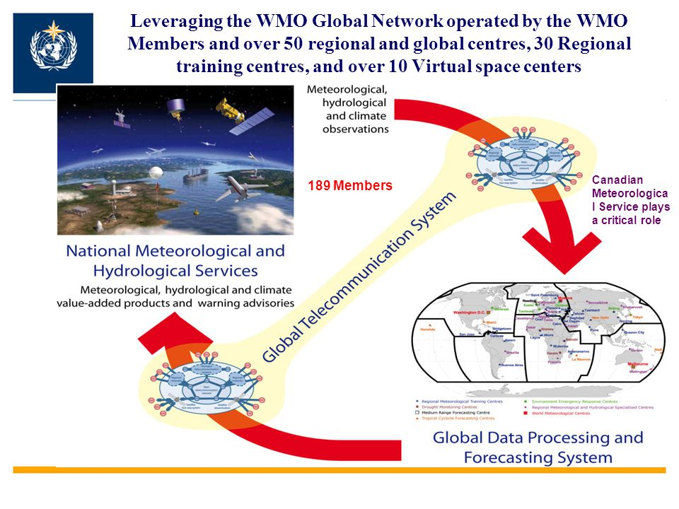 Leveraging the WMO Global Network operated by the WMO Members and over 50 regional and global centres, 30 Regional training centres, and over 10 Virtual space centers 189 Members Canadian Meteorologica l Service plays a critical role