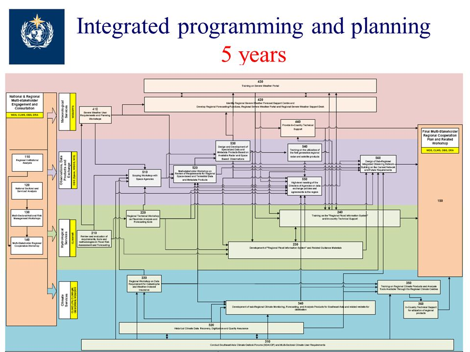 Integrated programming and planning 5 years