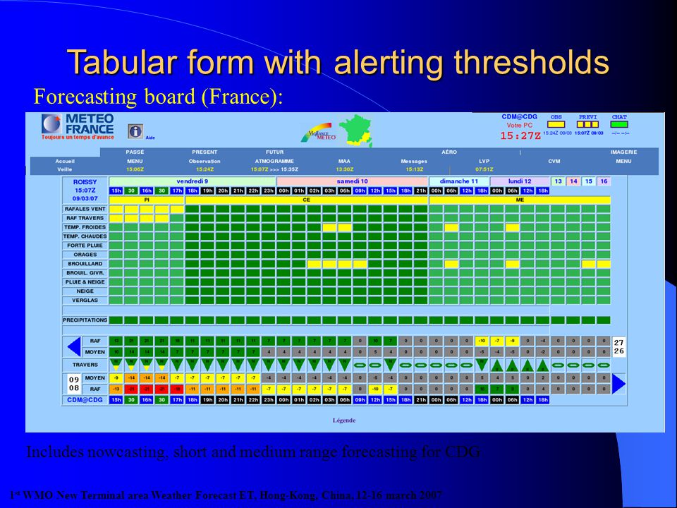 Forecasting board (France): Includes nowcasting, short and medium range forecasting for CDG 1 st WMO New Terminal area Weather Forecast ET, Hong-Kong, China, 12-16 march 2007 Tabular form with alerting thresholds