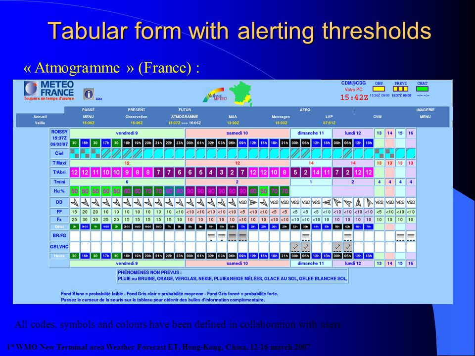 « Atmogramme » (France) : All codes, symbols and colours have been defined in collaboration with users 1 st WMO New Terminal area Weather Forecast ET, Hong-Kong, China, 12-16 march 2007
